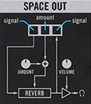 Korg Volca Modular Panel Space Out